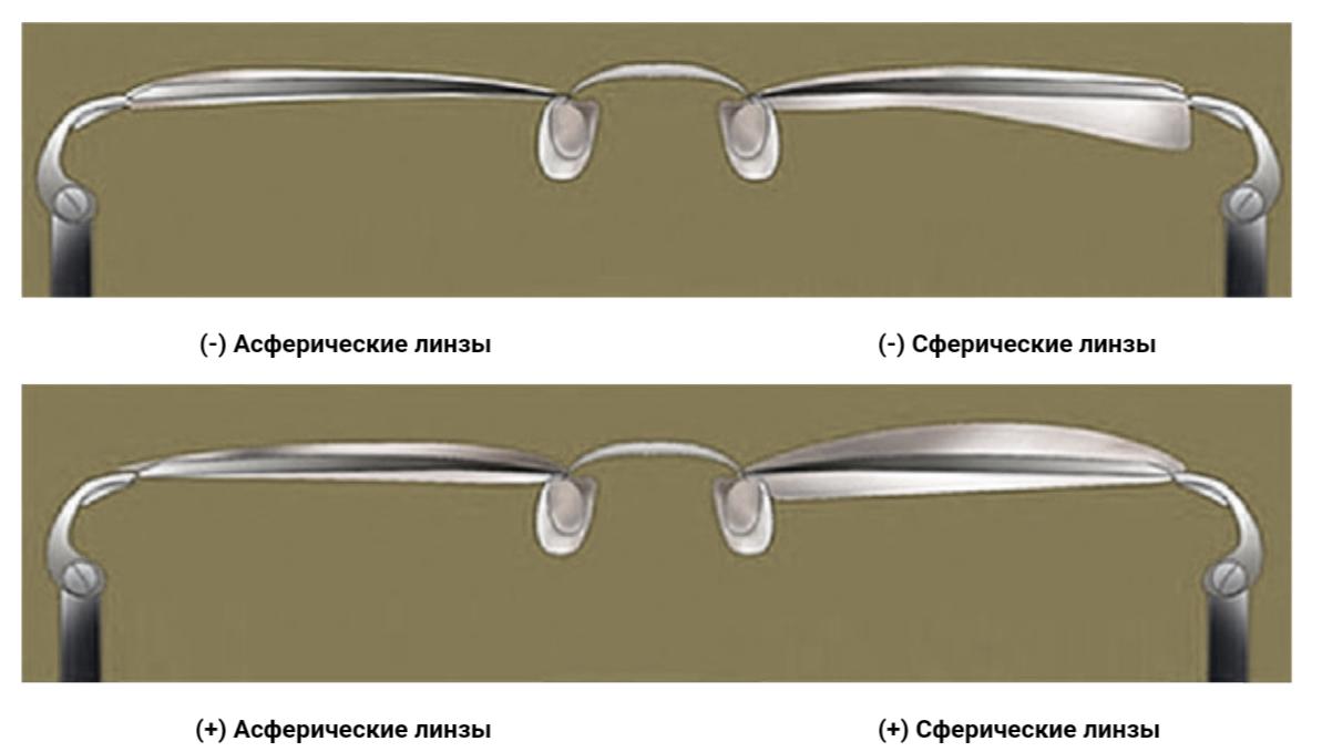 Сравнение толщины сферических и асферических линз